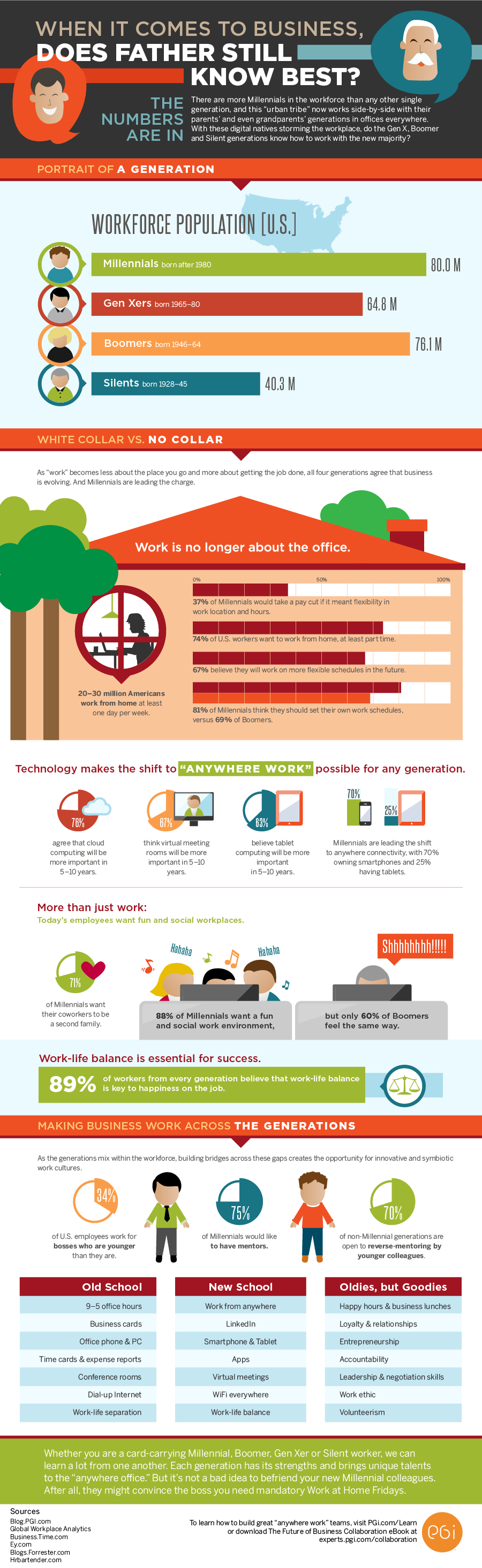 gen y is here and the workforce will never be the same gen y is here and the workforce will never be the same infographic