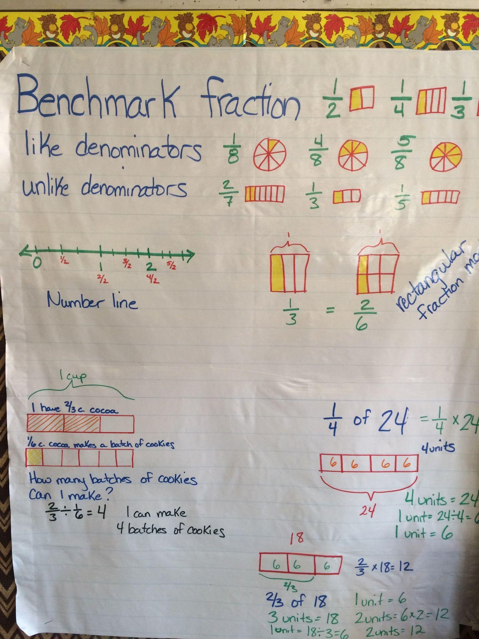 Benchmark Fractions Chart