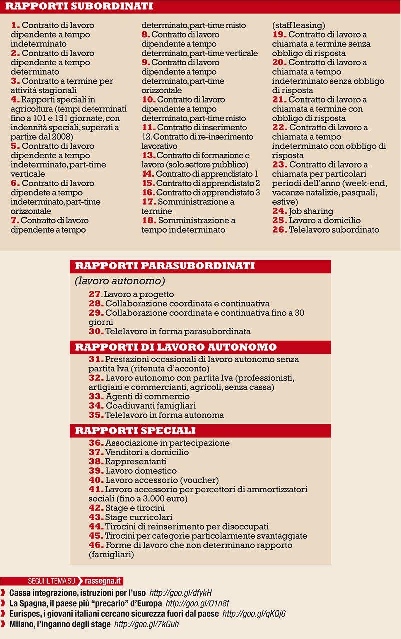 Tipi Di Contratto Con Immagini Infografica