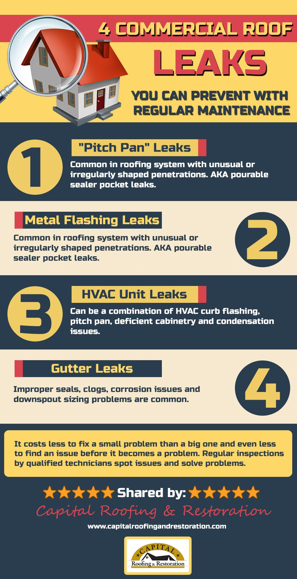 4 Commercial Roof Leaks Roofing Systems Roofing Companies Roofing