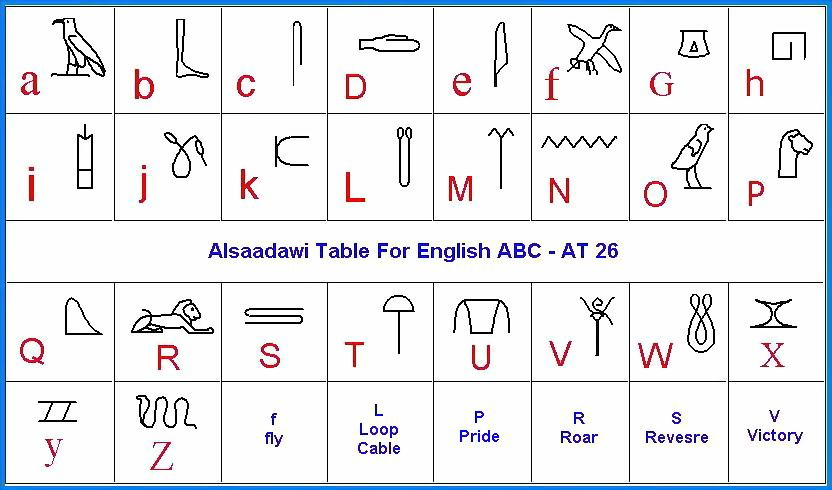 Hieroglyphics Table - Google Search Homeschool/Unit Studies