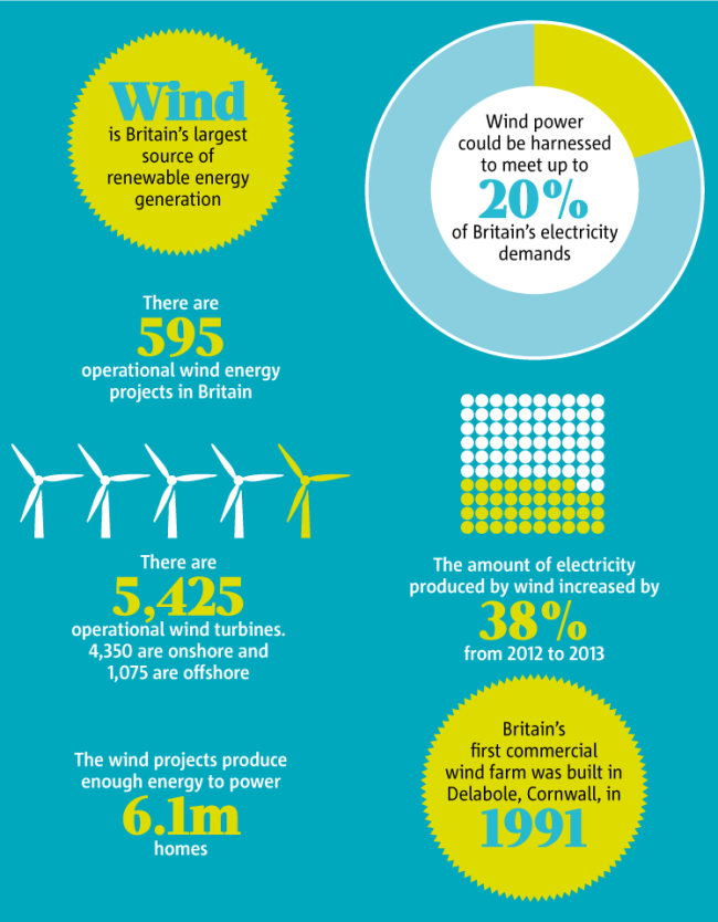 Facts About Wind Energy In The Uk Wind Energy Energy Projects Renewable Energy Systems