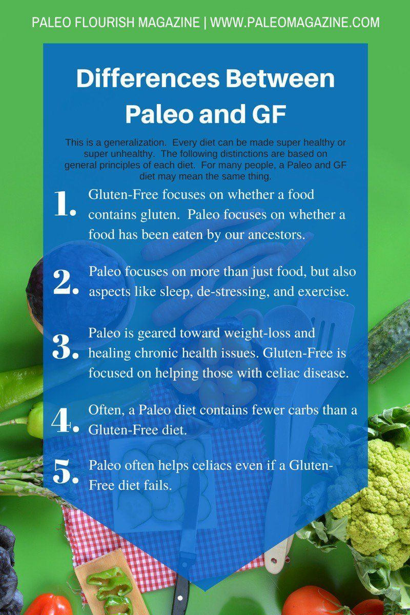 The Differences Between Gluten-Free, Vegan, and Paleo Diets