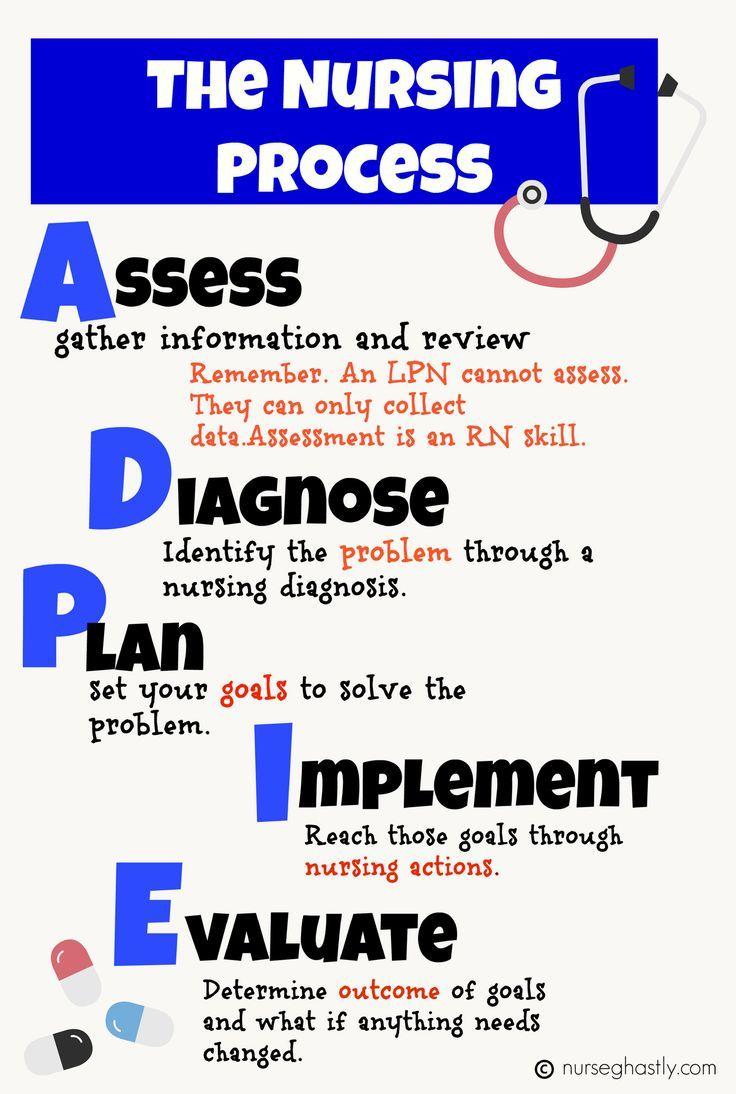 Image result for adpie nursing process Nursing school