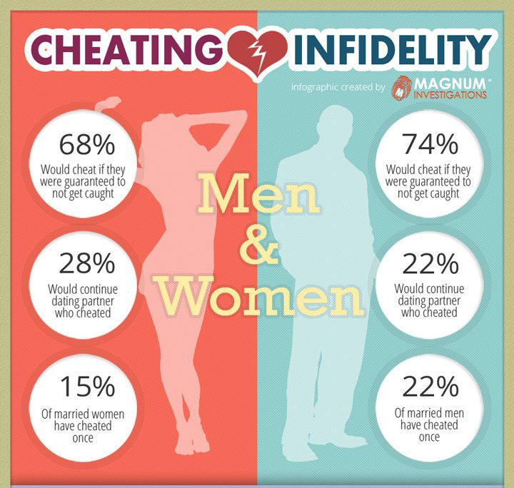 Infidelity DNA Tests - Are they Cheating? - Privat