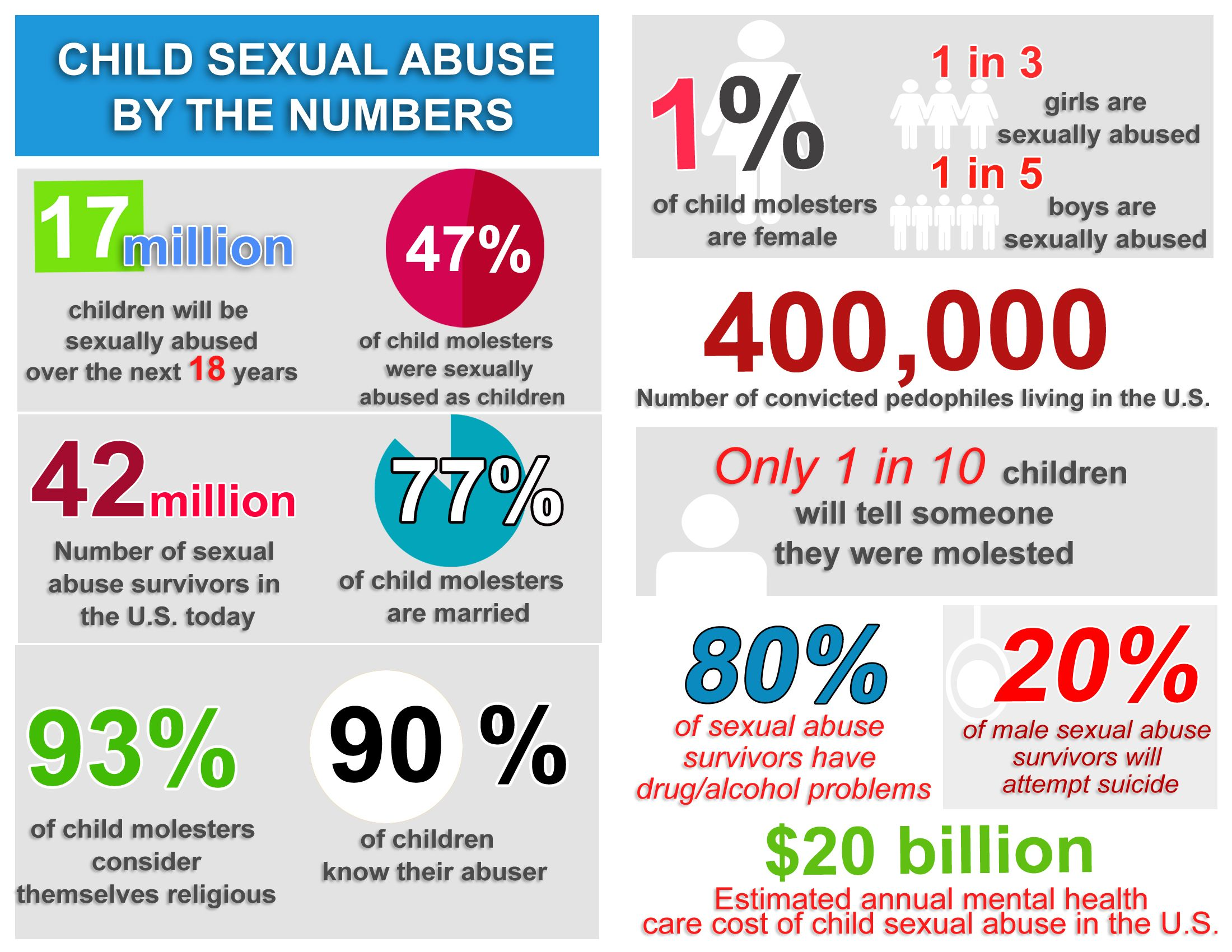 rates of sexual abuse
