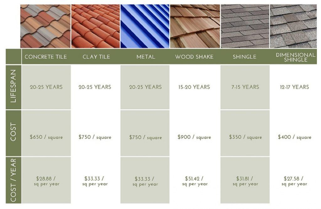 6 Gorgeous Tricks Green Roofing Drawing Glass Roofing Night Flat Roofing Brick Roofing Terrace Lighting Modern Roofing Desi Roofing Prices Roofing Roof Styles