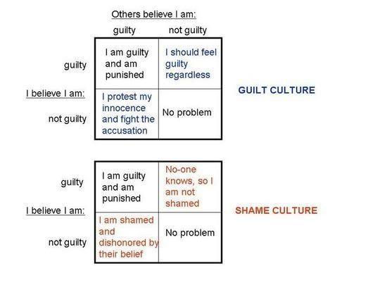 Guilt and Shame | Sandra's toolbox for CBT | Pinterest | Cbt