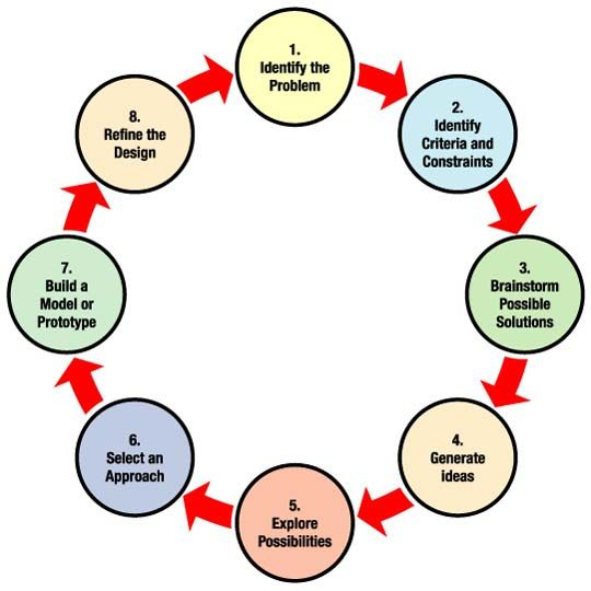 flow diagram outlining eight steps for the engineering design process also rh nz pinterest
