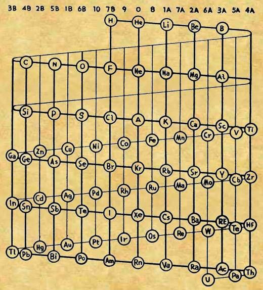 Old Fashioned Periodic Table Book Of Shadows Periodic