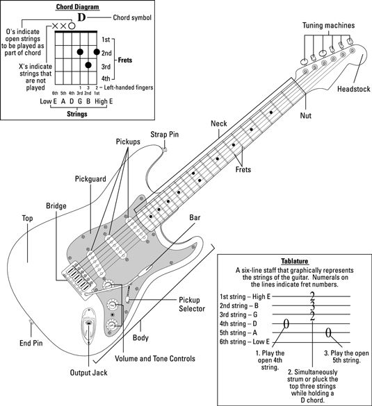 Rock Guitar For Dummies Cheat Sheet  For Dummies  Music