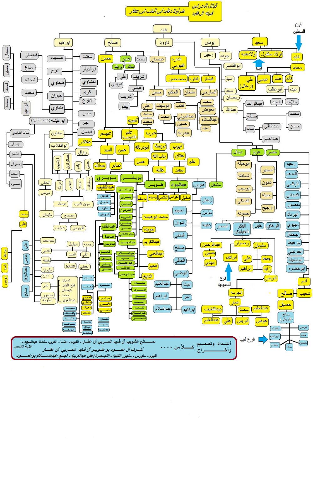 عائلة طوير عت طوير شجرة قبيلة أل فايد أبن الذئب أبن عقار من Mind Map Map Bullet Journal