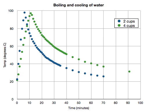 Specific heat capacity of water at room temp and pressure: 4.2 J/g ...