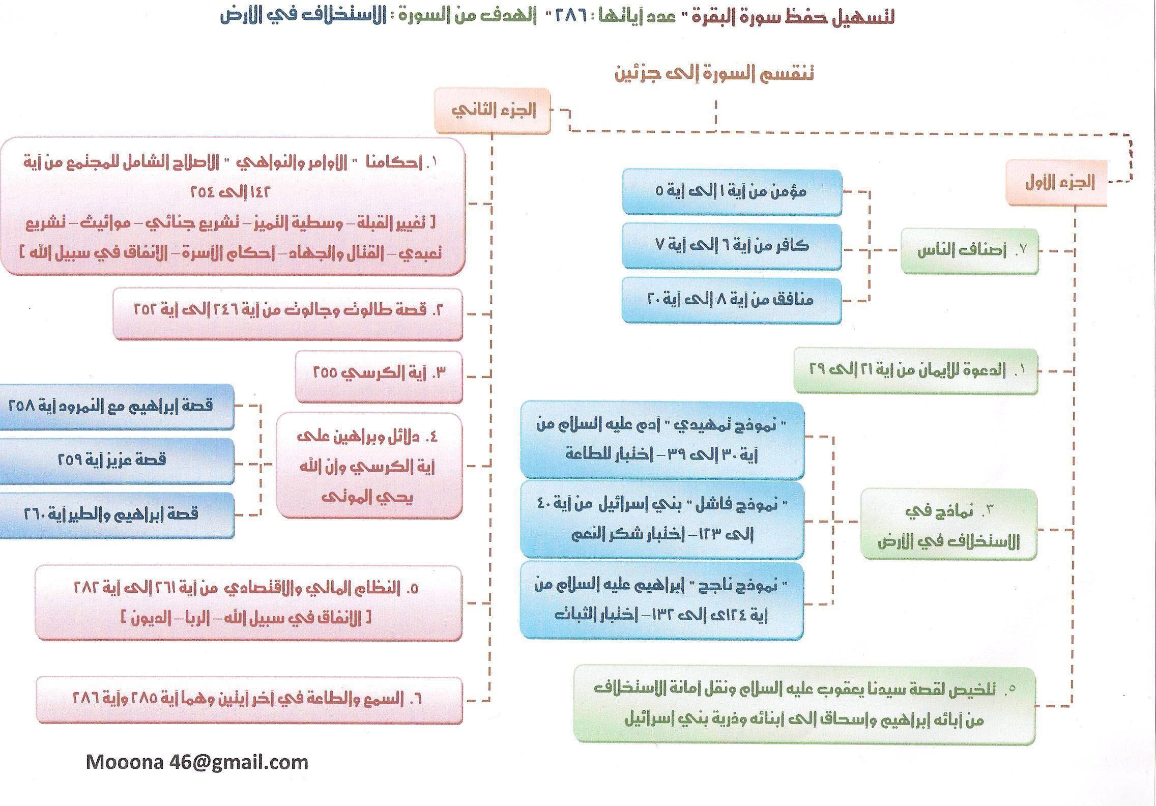 خريطة ذهنية لحفظ سورة البقرة الشيخ الدويش منتدى نفحات الإيمان Islamic Quotes Quran Quran Tafseer Islam Facts
