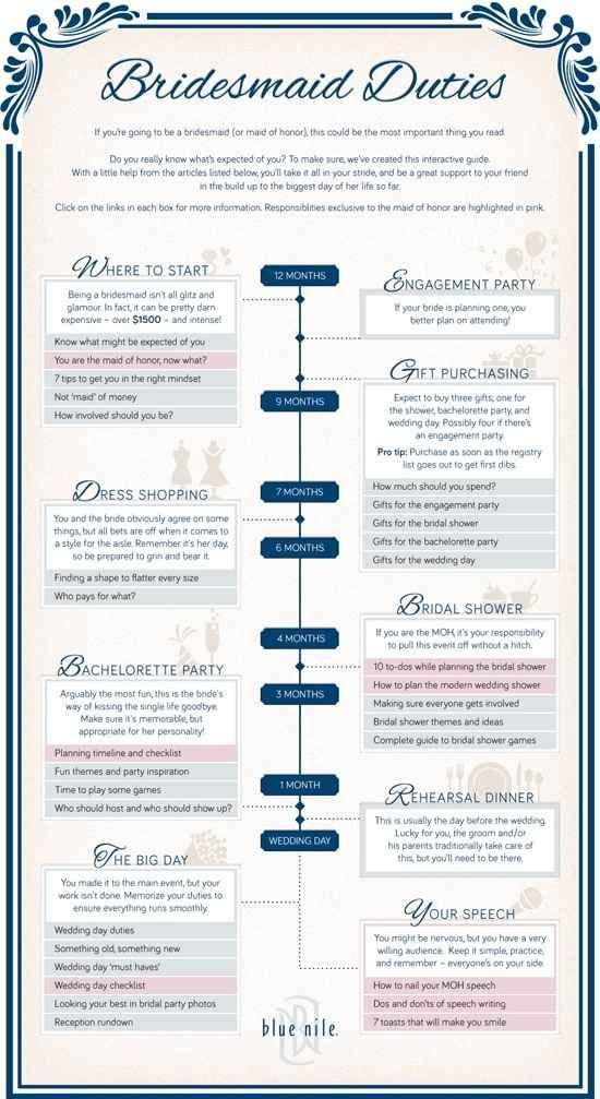 Drop Some Well Meaning Hints To Let Your Bridesmaid Know What Her Duties Are These Diagrams Everything You Need Plan Wedding