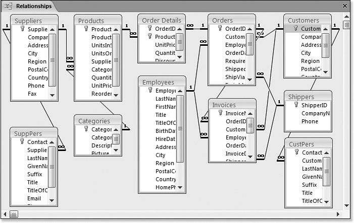 the Relationships window with the CustPers and SuppPers tables added ...