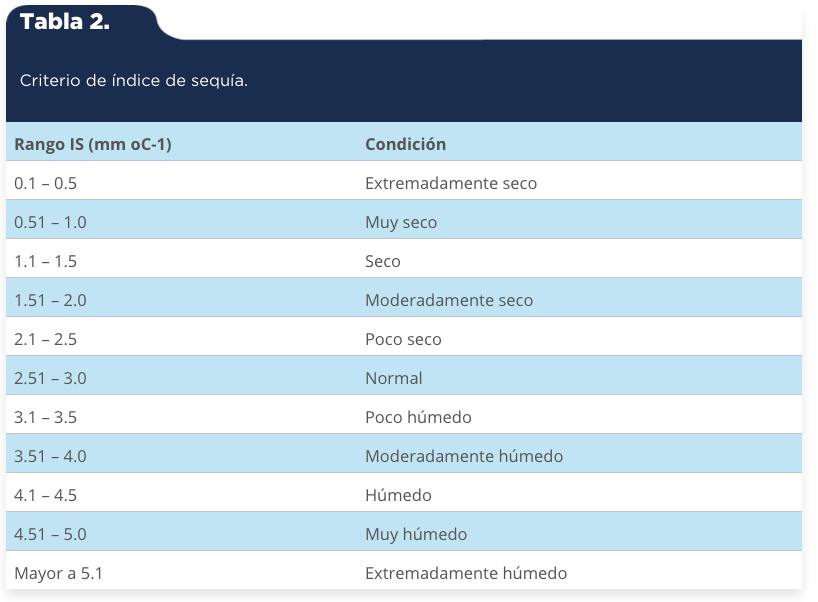 Martínez-Arredondo, J. C., Jofre Meléndez, R., Ortega Chávez, V. M., & Ramos Arroyo, Y. R. (2015). Descripción de la variabilidad climática normal (1951-2010) en la cuenca del río Guanajuato, centro de México [Tabla 2]. Acta Universitaria, 25(6), 31-47. doi: 10.15174/au.2015.799
