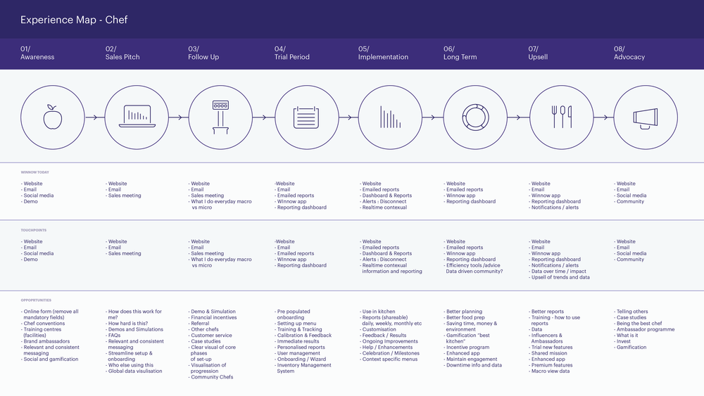 Pin by Dale Harper on Process Experience map, Portfolio