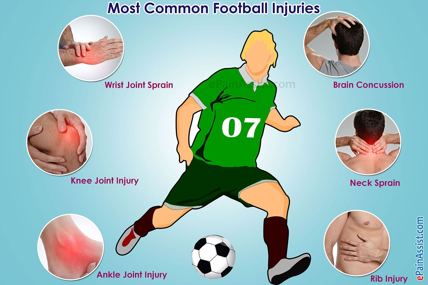 Common Football Injuries Are Sprain Of Neck Wrist Ankle Knee Football Injuries Sprained Ankle Sprain