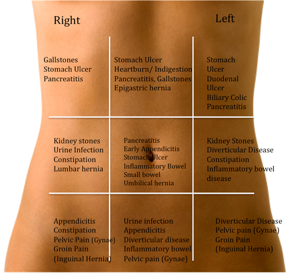 causes of abdominal pain | health | health, stomach pain ... chrysler outboard lower unit diagram lower abdomen diagram