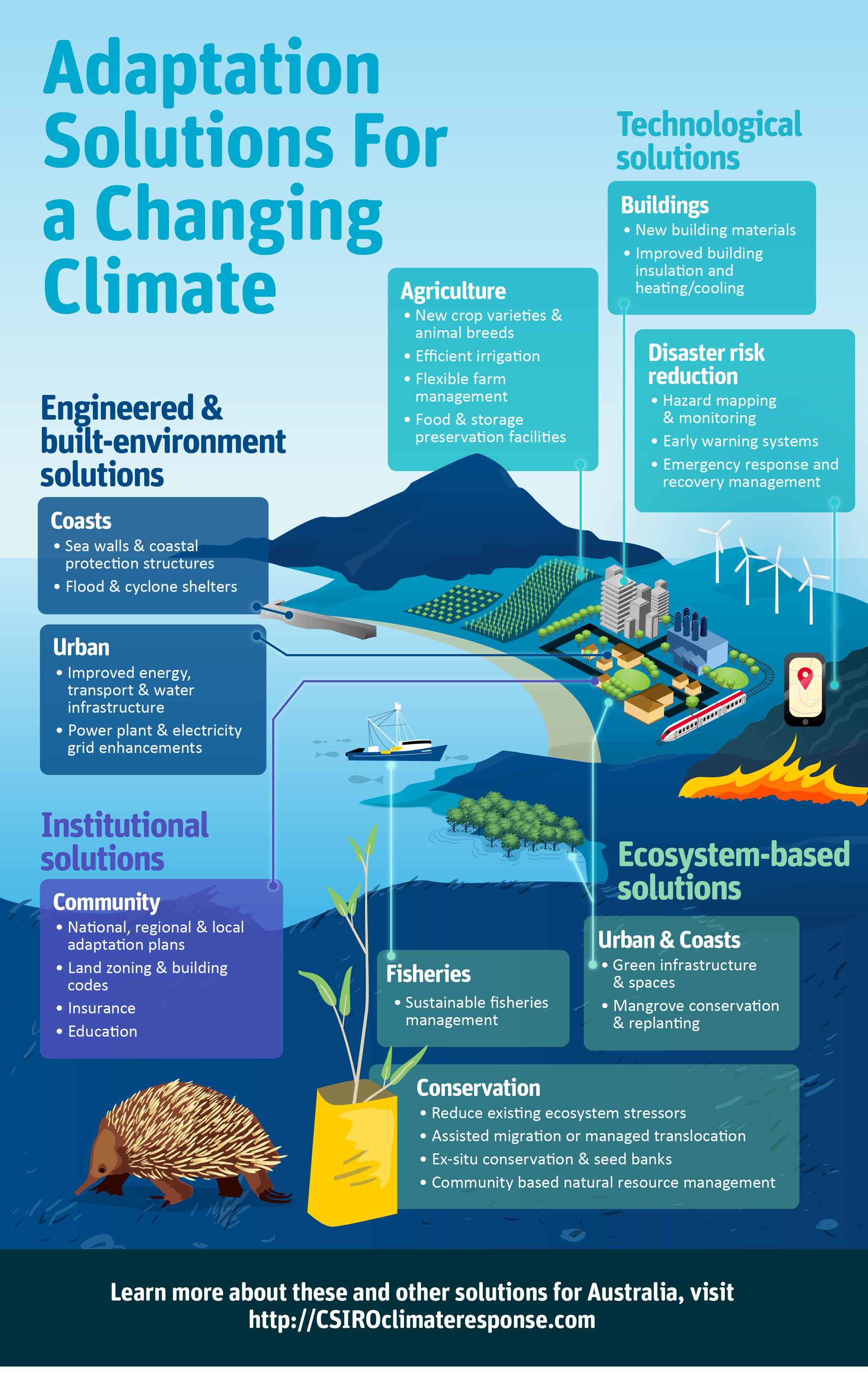 Adaptation Solution For A Changing Climate Climate Change Infographic Global Warming Climate Change Climate Change