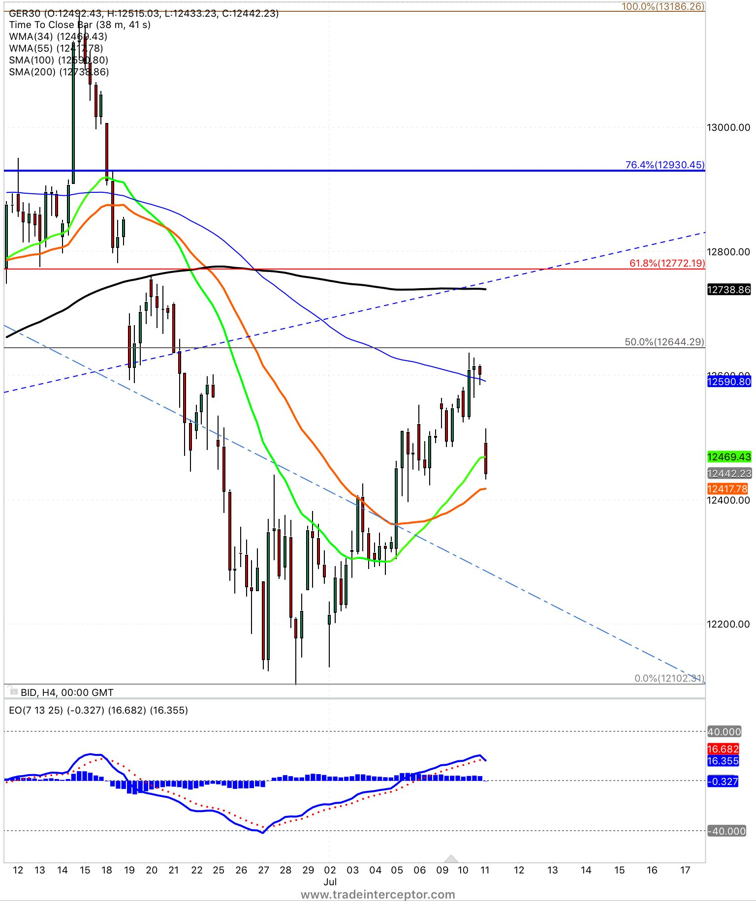 Dax Good Morning Europe Stocks Eur Intraday Trading Technical