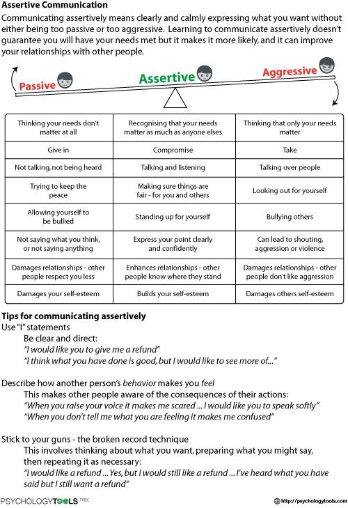 Assertive Communication CBT Worksheet   Psychology Tools ...