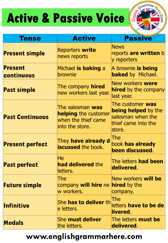 Active And Passive Voice Examples For All Tenses Table Of Contents Active And Passive Voice Examp Active And Passive Voice Passive Voice Examples Passive Voice