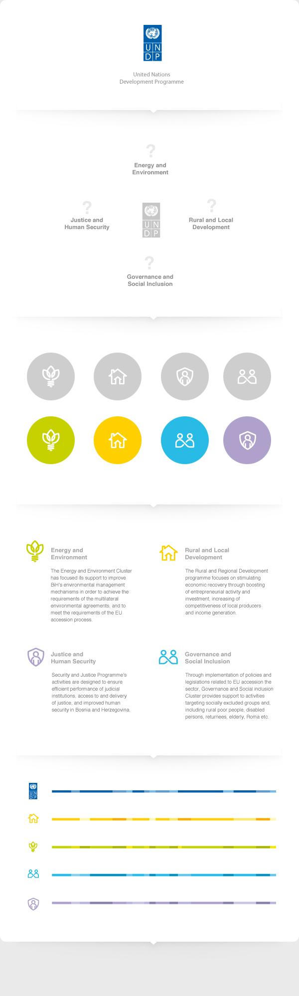 United Nations Development Programe Corporate Identity By Kresimir Kraljevic Via Behance Corporate Identity Brand Architecture Brand Identity Design