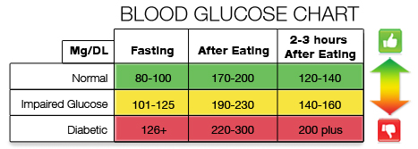 Normal Blood Sugar Range Chart Google Search