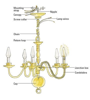 typical chandelier home pinterest chandeliers and lights rh pinterest ie wiring a chandelier fixtures wiring a chandelier with 2 wires