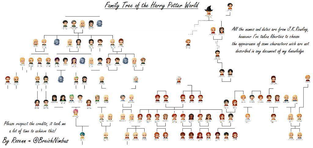 Family Tree Harry Potter Amino Harry Potter Family Tree Harry Potter Draco Malfoy Weasley Family Tree