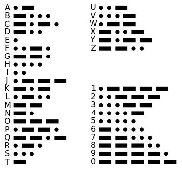 MorseCode  Awesome Pictures    Morse Code