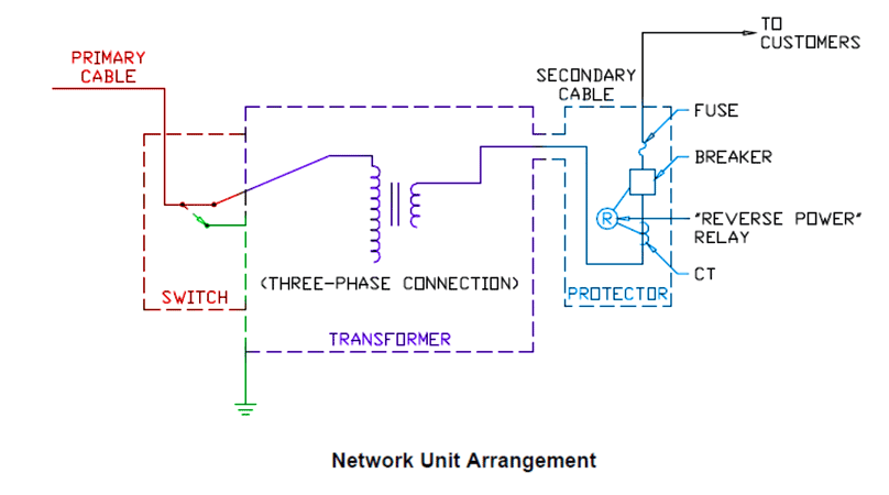 Network Transformers Are Manufactured In Several Designs For