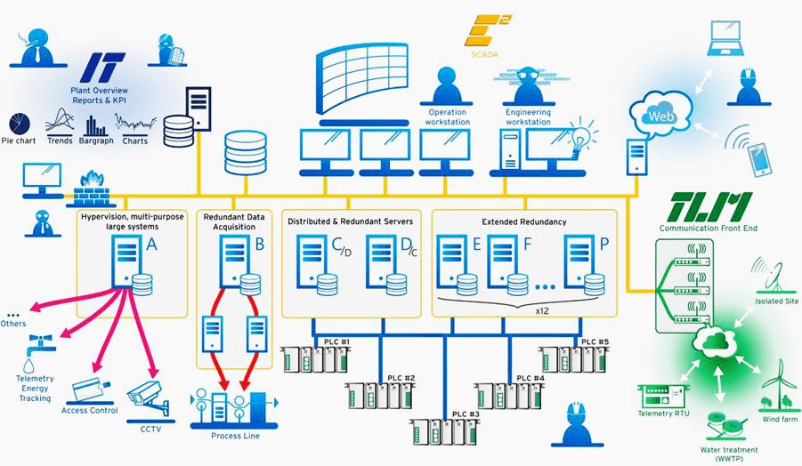 SCADA architecture | SCADA in 2019 | Control system, Access