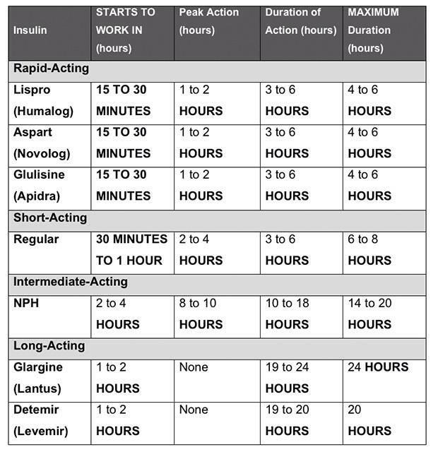 Insulin Chart For Nursing Printable Sliding Scale
