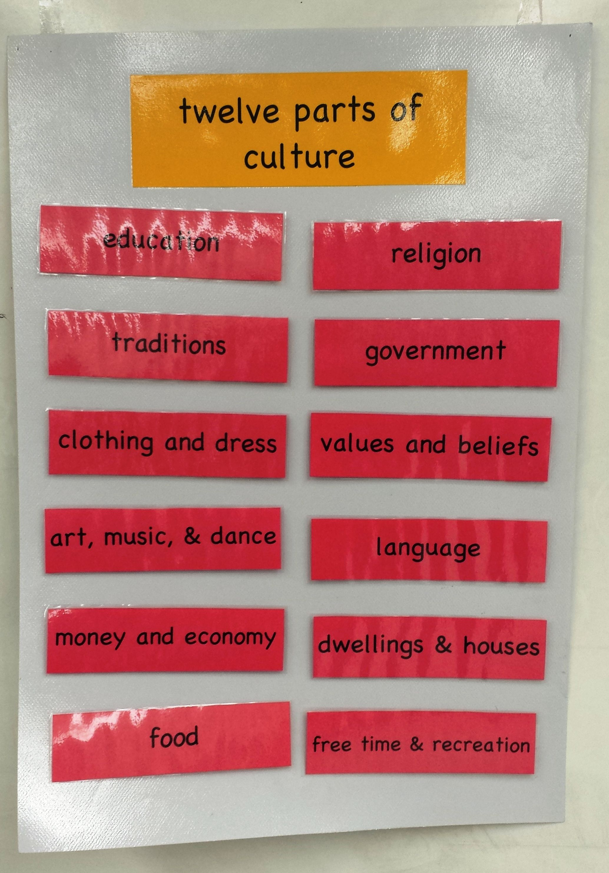 12 aspects of culture