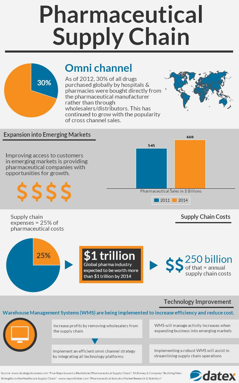 Infographic The Future of the Pharmaceutical Supply Chain