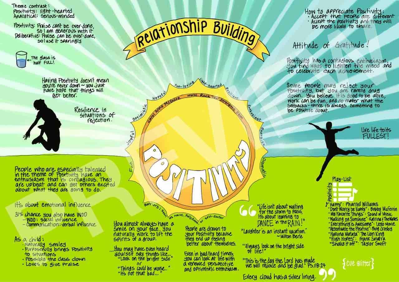 Positivity...Carol Anne's Rock Our Strengths Blog!