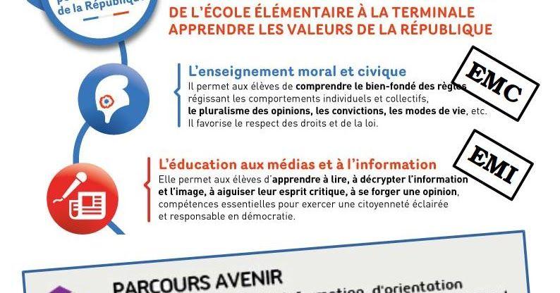 La Reforme Du College Au Cdi La Place Du Professeur Documentaliste Dans L Emi Professeur Documentaliste Valeurs De La Republique Education Aux Medias