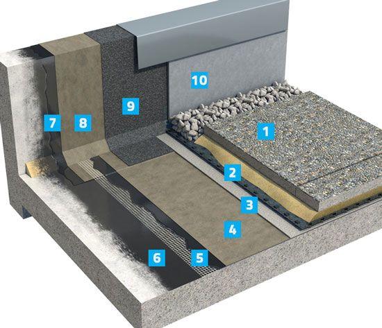Parabit Solo Hot Melt System Plaza Podium Decks Terraces Balconies Roofs Roofing Terrace Roof