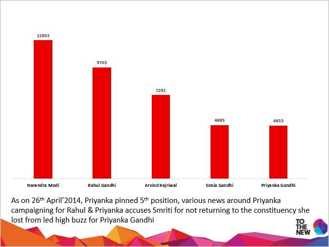 Most Discussed Political Personalities on 26-04-14 #TOTHENEW #THOUGHTBUZZ #ElectionTracker2014