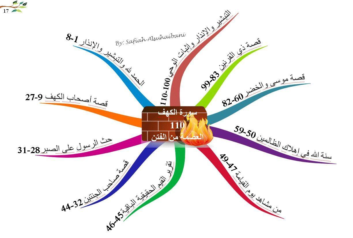 الخرائط الذهنية لسور القرآن الكريم سورة الكهف Quran Book Islam Quran Quran
