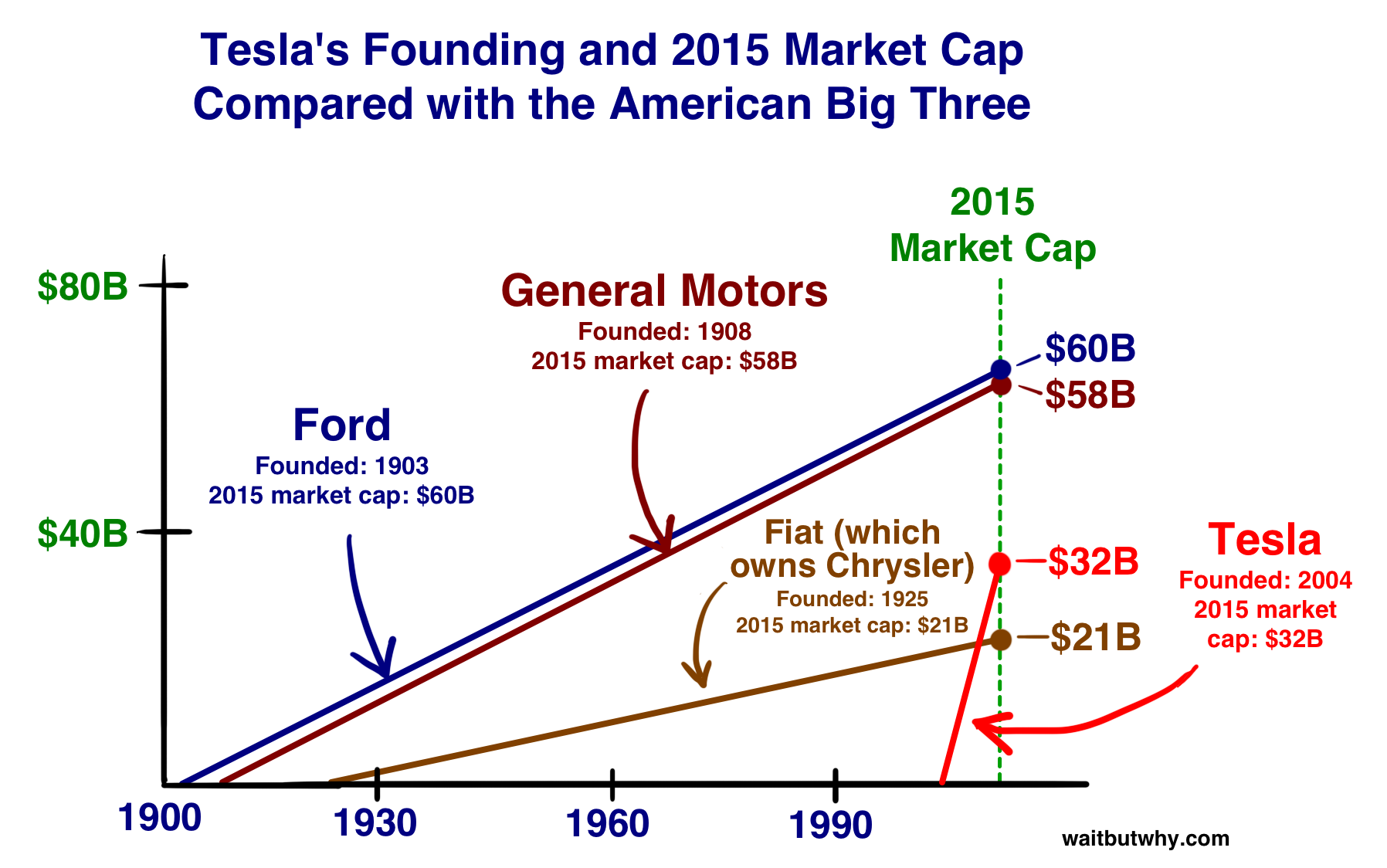 Market Cap Comparison Of Tesla With Industry Players In Us Tesla Science Rules Fiat