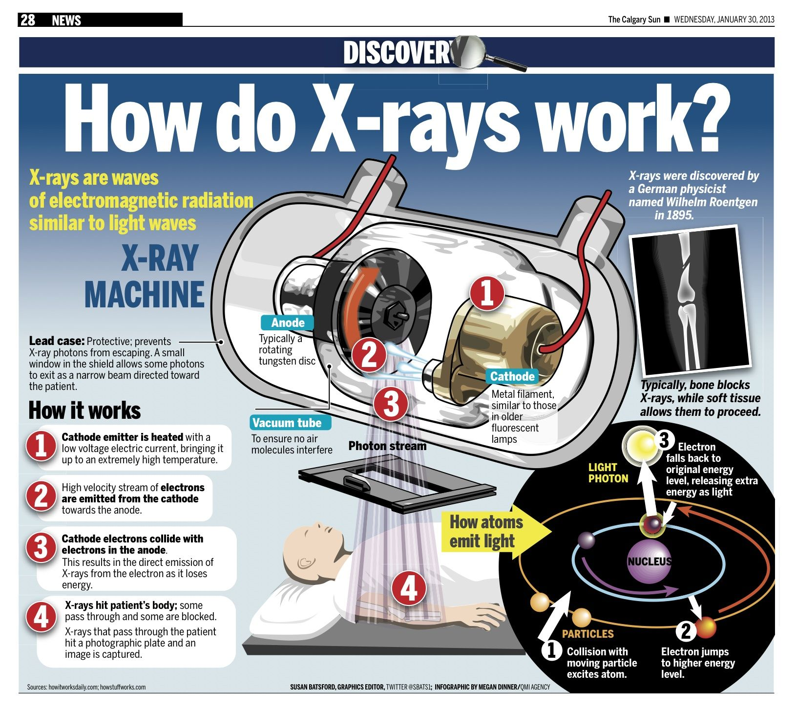 X Rays Are Waves Of Electromagnetic Radiation Similar To
