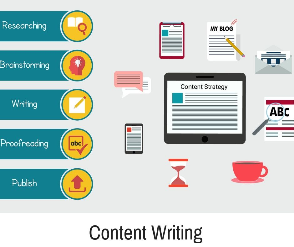 Content Writing Service Content Writing Writing Services Blog Writing