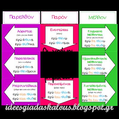 Ιδέες για δασκάλους: Oι χρόνοι των ρημάτων για την τάξη