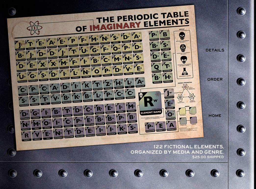 Periodic table of imaginary elements yes farscape fans it periodic table of imaginary elements yes farscape fans it includes froonium urtaz Gallery