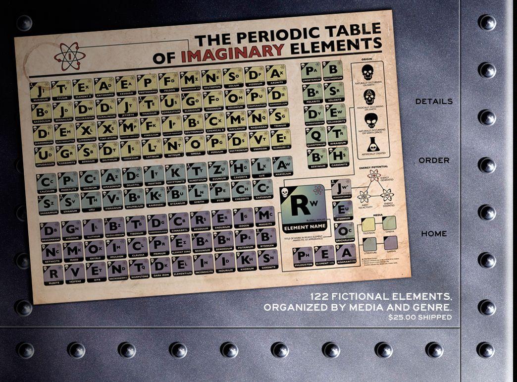 65 best elements periodic table images on pinterest table book la tavola periodica degli elementi immaginari the periodic table of imaginary elements gamestrikefo Image collections