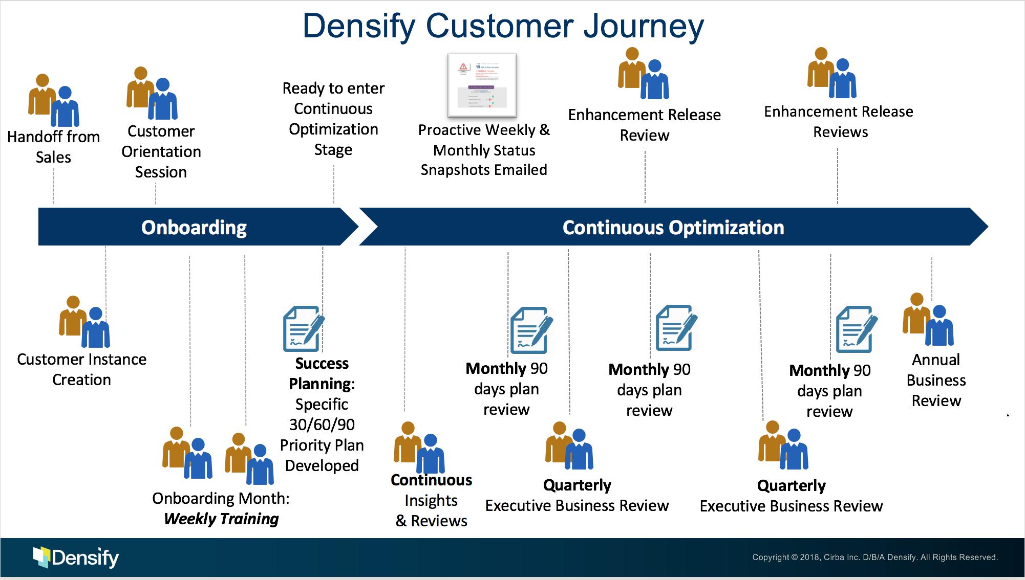 Inside Customer Success Densify 90 Day Plan Day Plan Career Growth